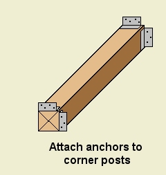 corner post anchor attachment